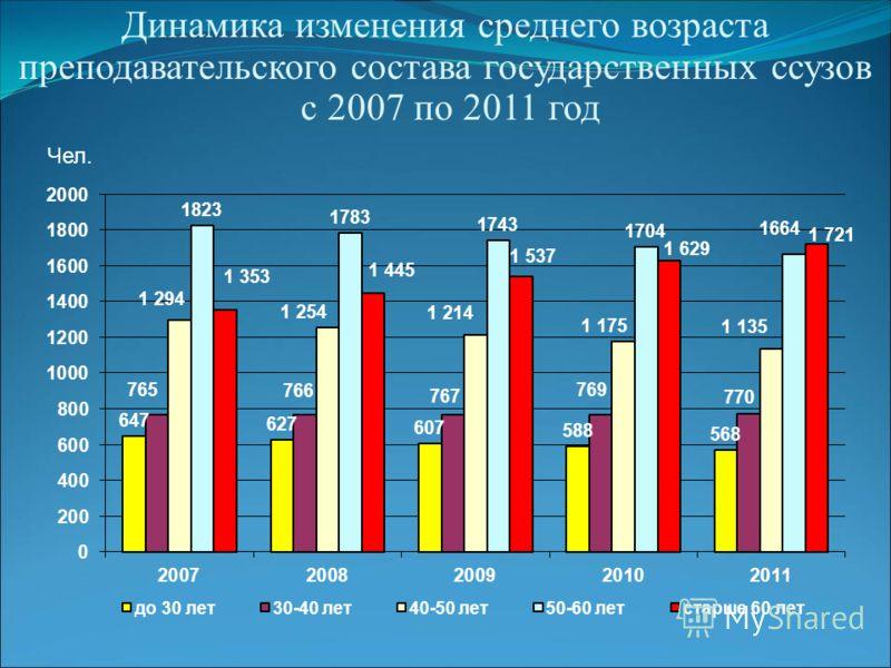 Динамика изменения среднего возраста преподавательского состава государственных ссузов с 2007 по 2011 год Чел.