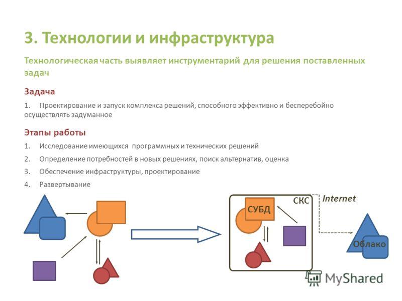 3. Технологии и инфраструктура Технологическая часть выявляет инструментарий для решения поставленных задач Задача 1.Проектирование и запуск комплекса решений, способного эффективно и бесперебойно осуществлять задуманное Этапы работы 1.Исследование и