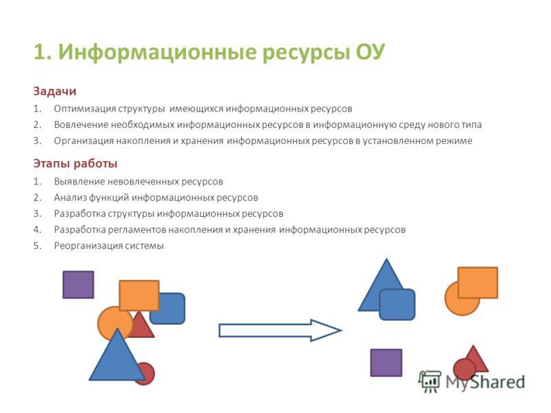 1. Информационные ресурсы ОУ Задачи 1.Оптимизация структуры имеющихся информационных ресурсов 2.Вовлечение необходимых информационных ресурсов в информационную среду нового типа 3.Организация накопления и хранения информационных ресурсов в установлен