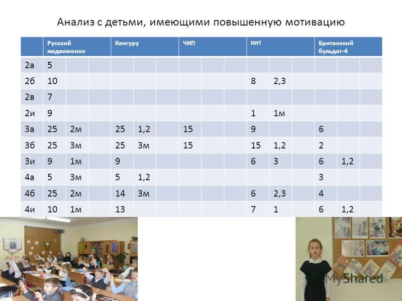 Анализ с детьми, имеющими повышенную мотивацию Русский медвежонок КенгуруЧИП КИТ Британский бульдог-4 2а5 2б1082,3 2в7 2и911м 3а252м251,21596 3б253м253м15 1,22 3и91м96361,2 4а53м51,23 4б252м143м62,34 4и101м137161,2