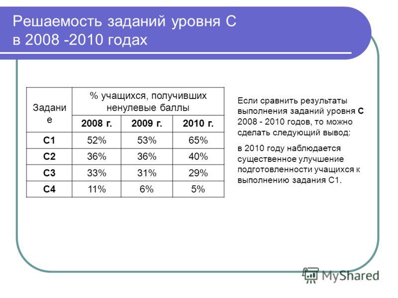 Решаемость заданий уровня С в 2008 -2010 годах Если сравнить результаты выполнения заданий уровня С 2008 - 2010 годов, то можно сделать следующий вывод: в 2010 году наблюдается существенное улучшение подготовленности учащихся к выполнению задания С1.