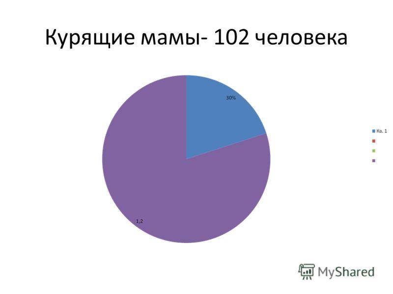 Курящие мамы- 102 человека