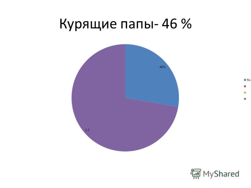 Курящие папы- 46 %