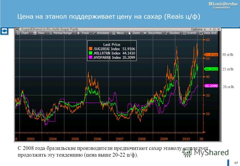 17 Цена на этанол поддерживает цену на сахар (Reais ц/ф) С 2008 года бразильские производители предпочитают сахар этанолу … следует продолжить эту тенденцию (цена выше 20-22 ц/ф). 30 ct/lb 25 ct/lb 20 ct/lb