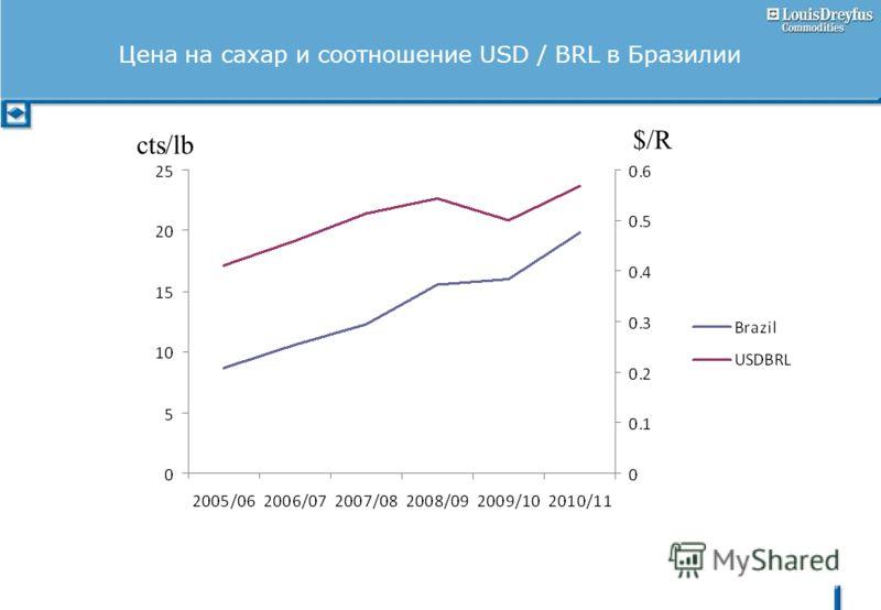 Цена на сахар и соотношение USD / BRL в Бразилии cts/lb $/R
