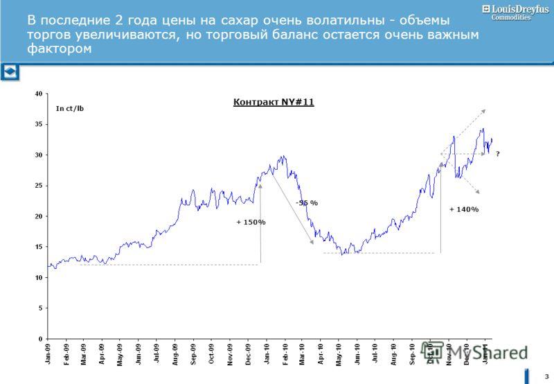 3 В последние 2 года цены на сахар очень волатильны - объемы торгов увеличиваются, но торговый баланс остается очень важным фактором Контракт NY#11 In ct/lb ? + 140% -55 % + 150%