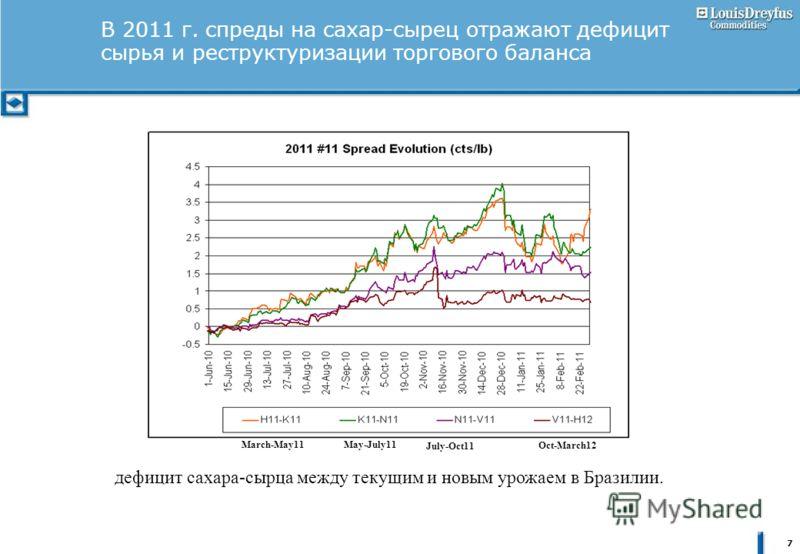 7 В 2011 г. спреды на сахар-сырец отражают дефицит сырья и реструктуризации торгового баланса дефицит сахара-сырца между текущим и новым урожаем в Бразилии. March-May11May-July11 July-Oct11 Oct-March12