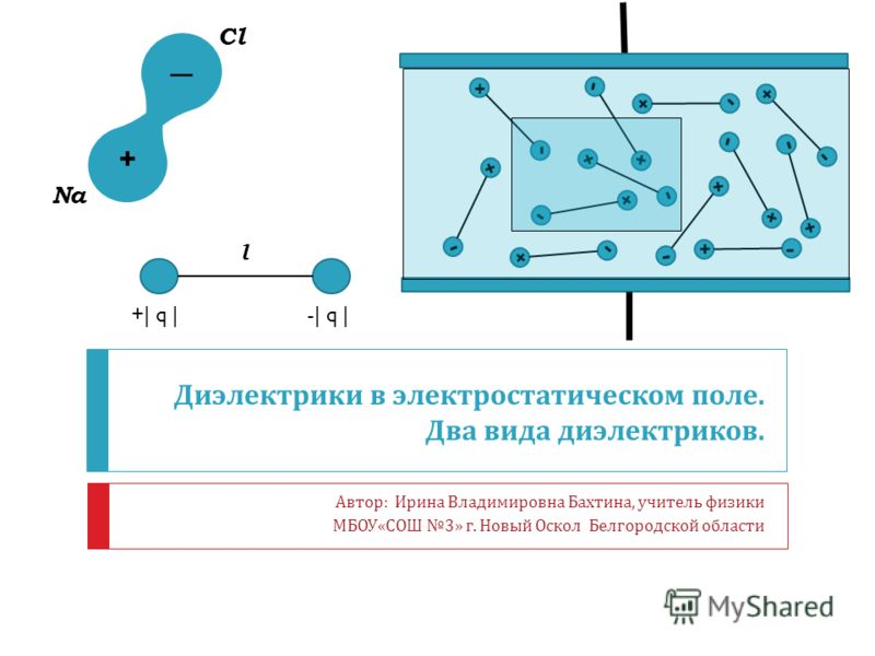 Автор : Ирина Владимировна Бахтина, учитель физики МБОУ « СОШ 3» г. Новый Оскол Белгородской области Диэлектрики в электростатическом поле. Два вида диэлектриков. + - + - + - + - + - + - + - + - + - + - + - + - + _ Na Cl l +| q |-| q |