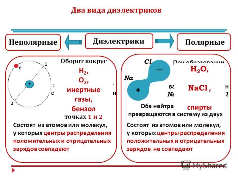 Два вида диэлектриков Диэлектрики НеполярныеПолярные 1 2 е + Оборот вокруг ядра : t ~10 -15 c, т. е. за 10 -9 с электрон успевает совершить миллион оборотов, и 10 6 раз побывать в точках 1 и 2 Т. е., в среднем по времени центр распределения отрицател