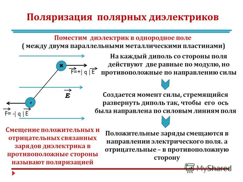 Поляризация полярных диэлектриков Поместим диэлектрик в однородное поле ( между двумя параллельными металлическими пластинами ) F=+| q | E F= -| q | E + - На каждый диполь со стороны поля действуют две равные по модулю, но противоположные по направле