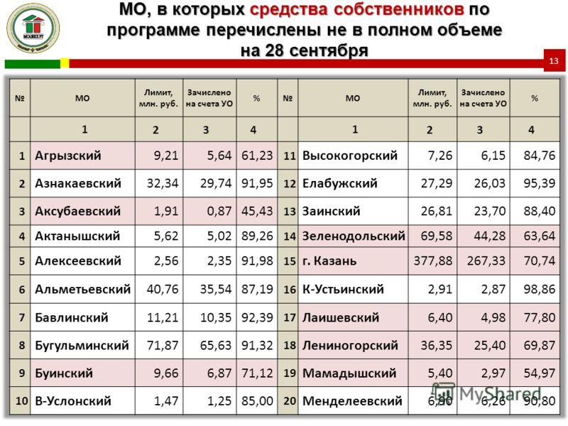 МО, в которых средства собственников по программе перечислены не в полном объеме на 28 сентября 13