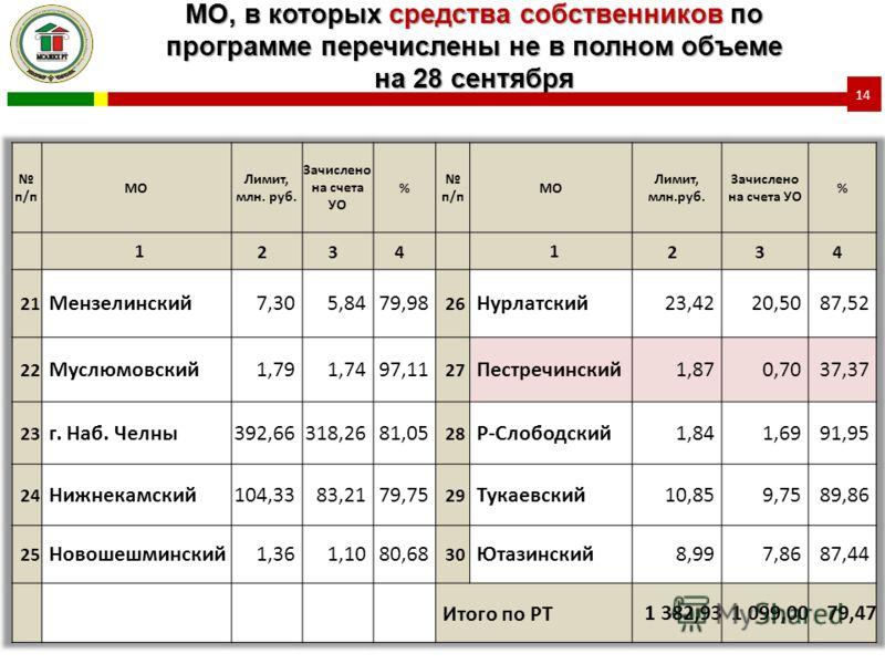 МО, в которых средства собственников по программе перечислены не в полном объеме на 28 сентября 14