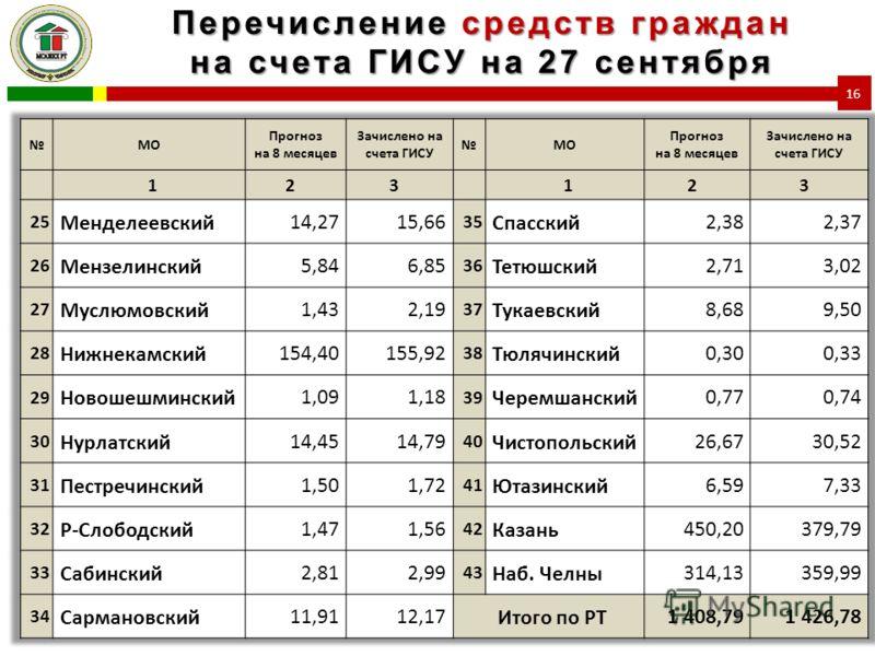Перечисление средств граждан на счета ГИСУ на 27 сентября 16