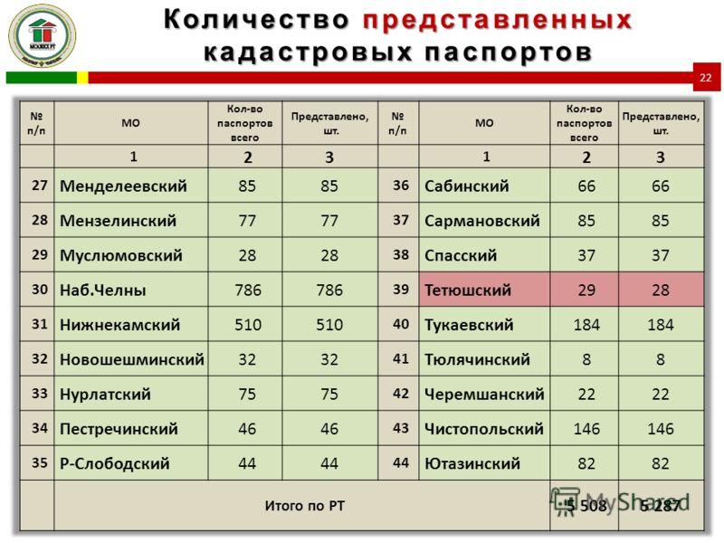 Количество представленных кадастровых паспортов 22