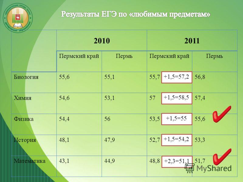 20102011 Пермский крайПермьПермский крайПермь Биология55,655,155,756,8 Химия54,653,1575757,4 Физика54,45653,555,655,6 История48,147,952,753,3 Математика43,144,948,851,7 +1,5=57,2 +1,5=58,5 +1,5=55 +1,5=54,2 +2,3=51,1