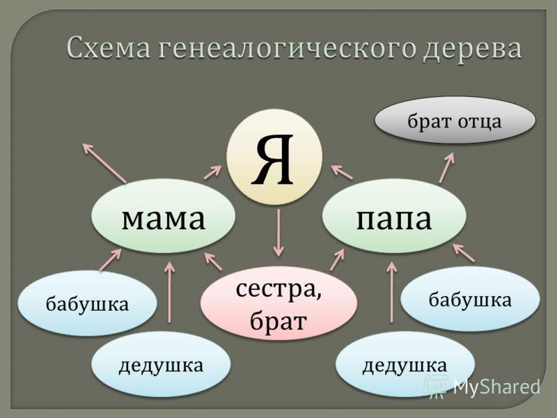 Я Я мама папа сестра, брат бабушка дедушка бабушка дедушка брат отца