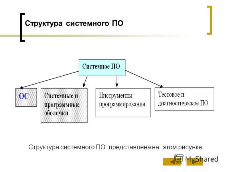 7 Структура системного ПО Структура системного ПО представлена на этом рисунке