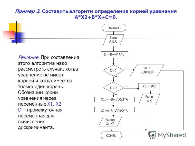 Решение. При составления этого алгоритма надо рассмотреть случаи, когда уравнение не имеет корней и когда имеется только один корень. Обозначим корни уравнения через переменные Х1, Х2. D – промежуточная переменная для вычисления дискриминанта. Пример