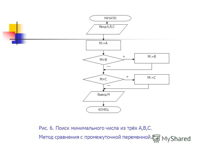+ + НАЧАЛО КОНЕЦ Ввод A,B,C Вывод M M:=A M>B M>C M:=B M:=C Рис. 6. Поиск минимального числа из трёх А,В,С. Метод сравнения c промежуточной переменной.