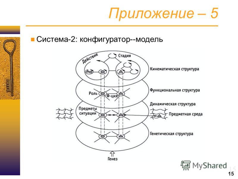 15 Приложение – 5 Система-2: конфигуратор--модель 15