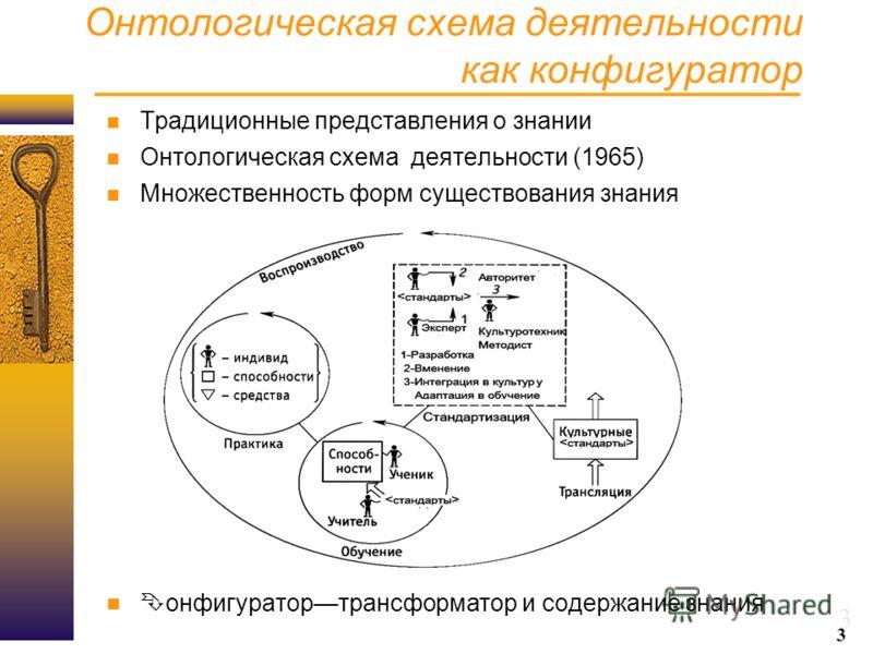 3 Онтологическая схема деятельности как конфигуратор Традиционные представления о знании Онтологическая схема деятельности (1965) Множественность форм существования знания Конфигуратортрансформатор и содержание знания 3