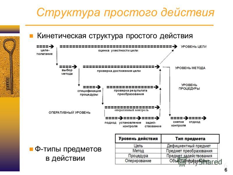 6 Структура простого действия Кинетическая структура простого действия Ф-типы предметов в действии 6