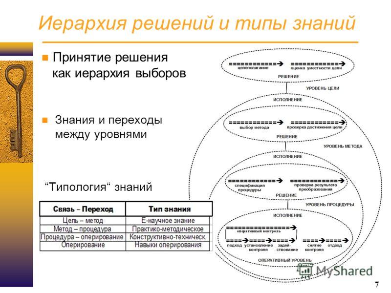 7 Иерархия решений и типы знаний Принятие решения как иерархия выборов Знания и переходы между уровнями Типология знаний 7