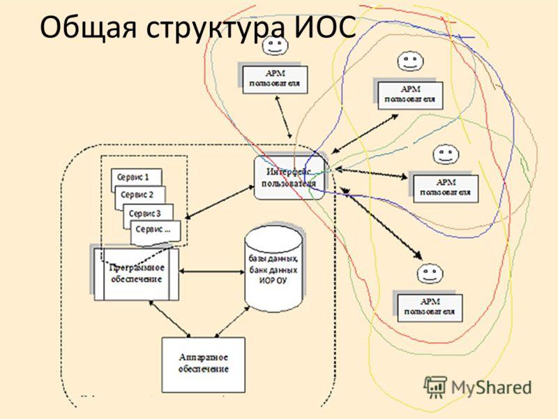 Общая структура ИОС