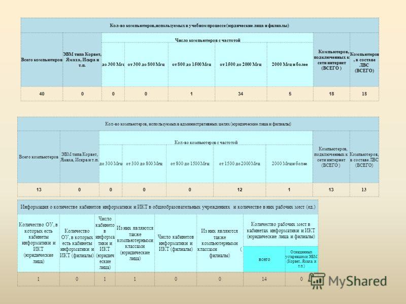 Кол-во компьютеров,используемых в учебном процессе (юрдические лица и филиалы) Всего компьютеров ЭВМ типа Корвет, Ямаха, Искра и т.п. Число компьютеров с частотой Компьютеров, подключенных к сети интернет (ВСЕГО ) Компьютеров, в составе ЛВС (ВСЕГО) д