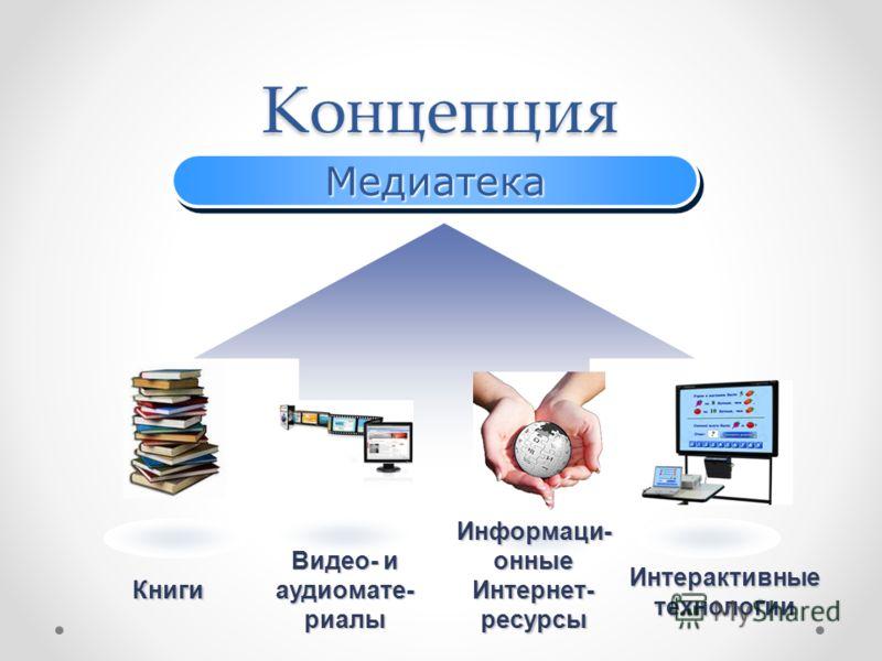 КонцепцияМедиатекаМедиатека Книги Видео- и аудиомате- риалы Информаци- онные Интернет- ресурсы Интерактивные технологии