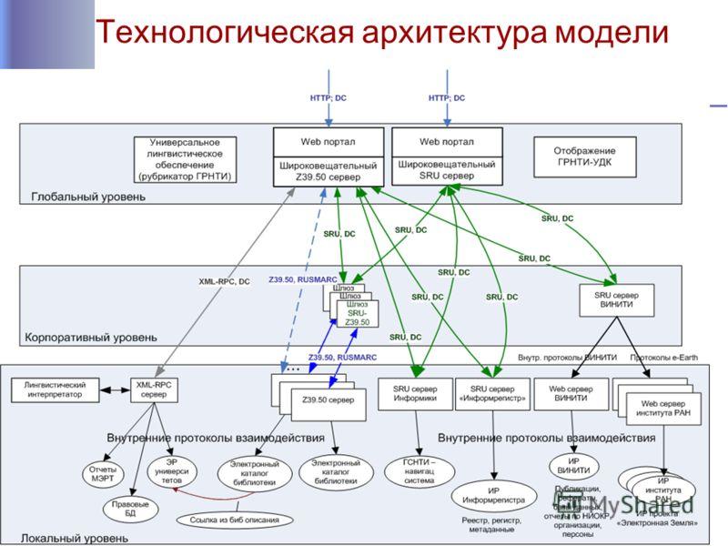 Технологическая архитектура модели