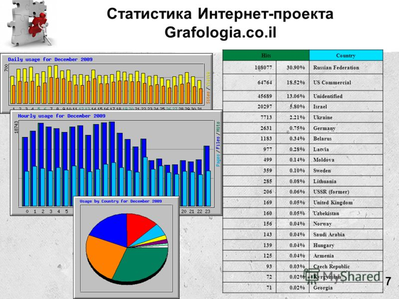 Статистика Интернет-проекта Grafologia.co.il Интернет сайт и форум HitsCountry 10807730.90%Russian Federation 6476418.52%US Commercial 4568913.06%Unidentified 202975.80%Israel 77132.21%Ukraine 26310.75%Germany 11830.34%Belarus 9770.28%Latvia 4990.14%