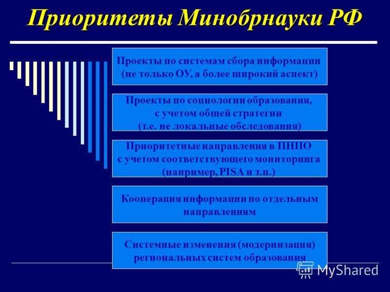 Приоритеты Минобрнауки РФ Проекты по системам сбора информации (не только ОУ, а более широкий аспект) Проекты по социологии образования, с учетом общей стратегии (т.е. не локальные обследования) Приоритетные направления в ПНПО с учетом соответствующе