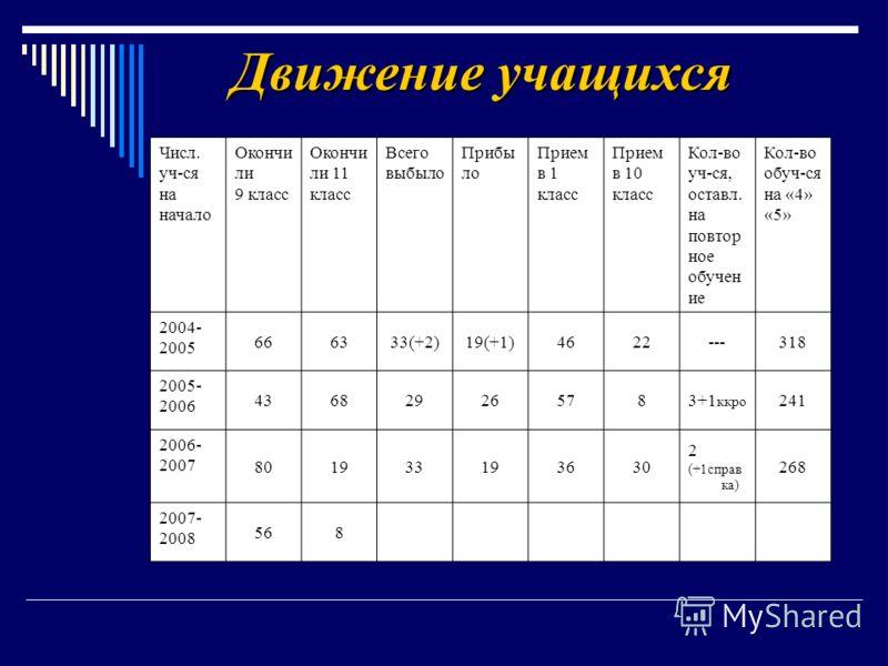 Движение учащихся Числ. уч-ся на начало Окончи ли 9 класс Окончи ли 11 класс Всего выбыло Прибы ло Прием в 1 класс Прием в 10 класс Кол-во уч-ся, оставл. на повтор ное обучен ие Кол-во обуч-ся на «4» «5» 2004- 2005 666333(+2)19(+1)4622---318 2005- 20