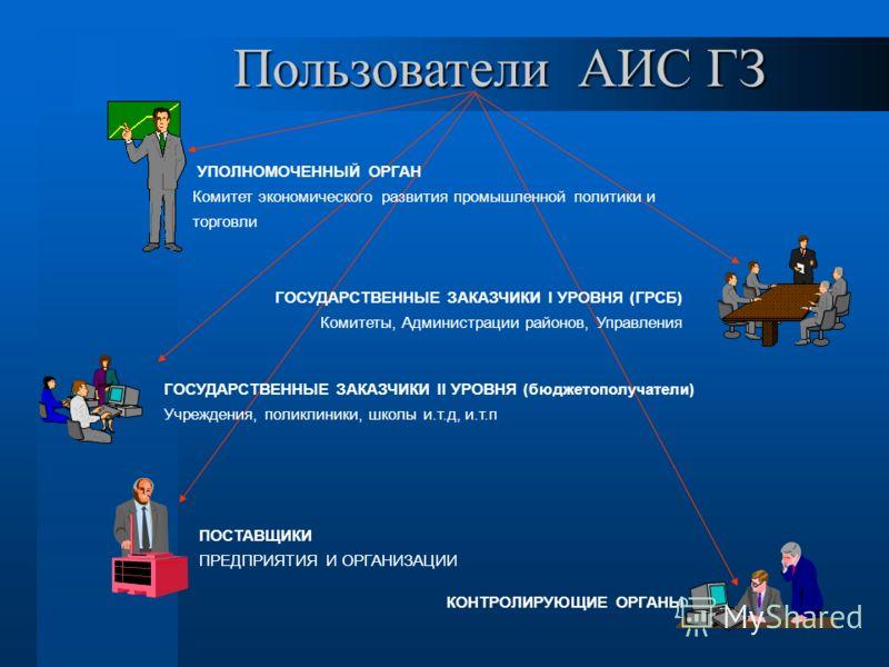 УПОЛНОМОЧЕННЫЙ ОРГАН Комитет экономического развития промышленной политики и торговли ПОСТАВЩИКИ ПРЕДПРИЯТИЯ И ОРГАНИЗАЦИИ ГОСУДАРСТВЕННЫЕ ЗАКАЗЧИКИ I УРОВНЯ (ГРСБ) Комитеты, Администрации районов, Управления ГОСУДАРСТВЕННЫЕ ЗАКАЗЧИКИ II УРОВНЯ (бюдж
