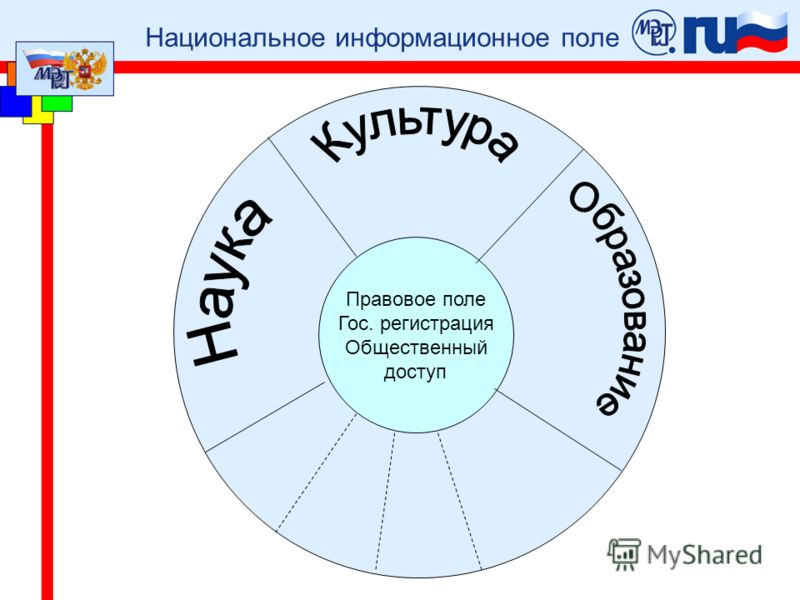 Национальное информационное поле Правовое поле Гос. регистрация Общественный доступ