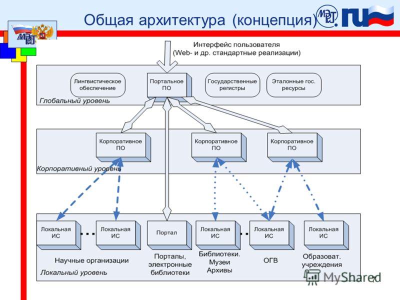 7 Общая архитектура (концепция)