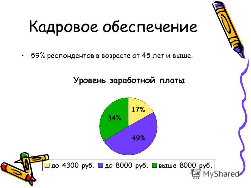 Кадровое обеспечение 59% респондентов в возрасте от 45 лет и выше.