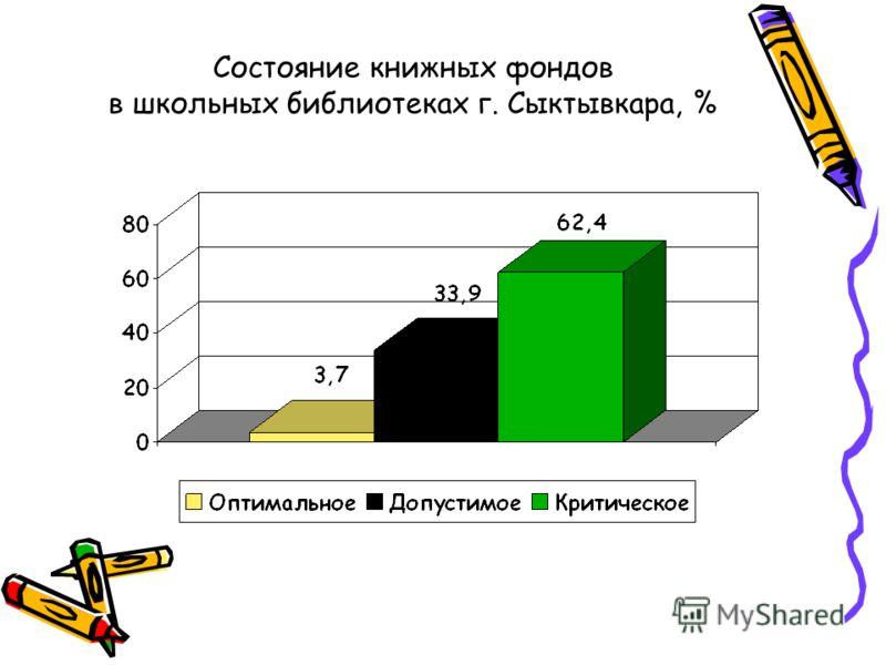 Состояние книжных фондов в школьных библиотеках г. Сыктывкара, %