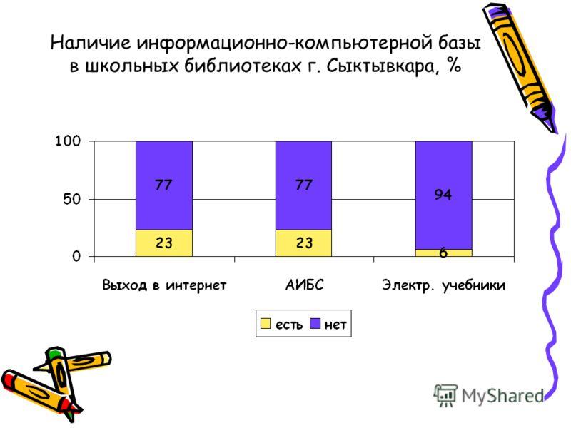 Наличие информационно-компьютерной базы в школьных библиотеках г. Сыктывкара, %