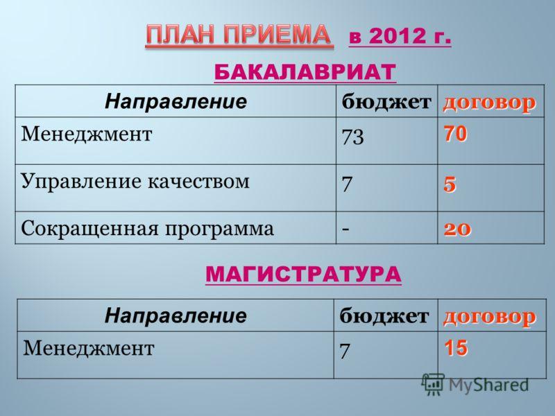 Направление бюджетдоговор Менеджмент7370 Управление качеством75 Сокращенная программа-20 в 2012 г. БАКАЛАВРИАТ Направление бюджетдоговор Менеджмент715 МАГИСТРАТУРА
