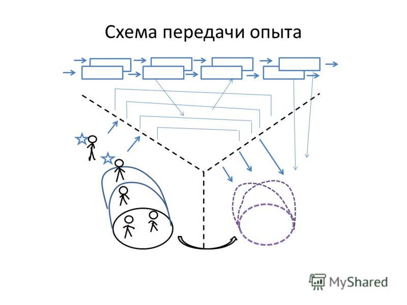 Схема передачи опыта