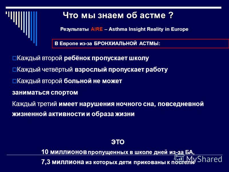 Результаты AIRE – Аsthma Insight Reality in Europe Каждый второй ребёнок пропускает школу Каждый четвёртый взрослый пропускает работу Каждый второй больной не может заниматься спортом Каждый третий имеет нарушения ночного сна, повседневной жизненной