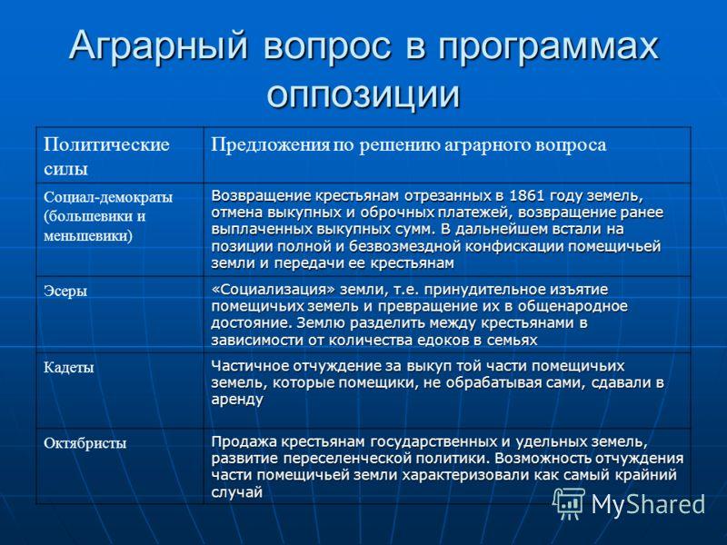 Аграрный вопрос в программах оппозиции Политические силы Предложения по решению аграрного вопроса Социал-демократы (большевики и меньшевики) Возвращение крестьянам отрезанных в 1861 году земель, отмена выкупных и оброчных платежей, возвращение ранее