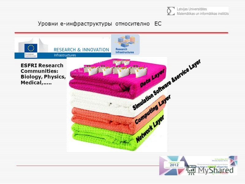 Уровни е-инфраструктур ы от н осително ЕС ESFRI Research Communities: Biology, Physics, Medical,.....