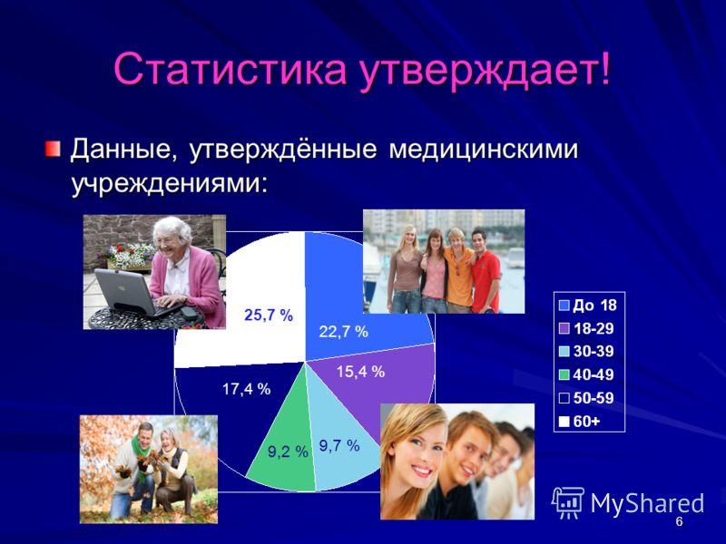 6 Статистика утверждает! Данные, утверждённые медицинскими учреждениями: 25,7 % 22,7 % 15,4 % 9,7 % 9,2 % 17,4 %