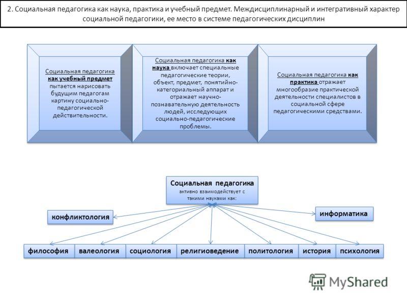 2. Социальная педагогика как наука, практика и учебный предмет. Междисциплинарный и интегративный характер социальной педагогики, ее место в системе педагогических дисциплин Социальная педагогика как учебный предмет пытается нарисовать будущим педаго
