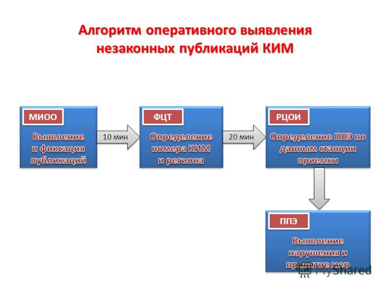 Алгоритм оперативного выявления незаконных публикаций КИМ 10 мин МИОО ФЦТ РЦОИ 20 мин ППЭ