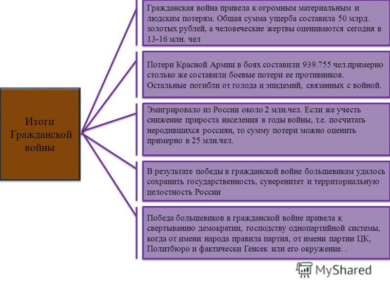 Потери Красной Армии в боях составили 939.755 чел.примерно столько же составили боевые потери ее противников. Остальные погибли от голода и эпидемий, связанных с войной. Эмигрировало из России около 2 млн.чел. Если же учесть снижение прироста населен