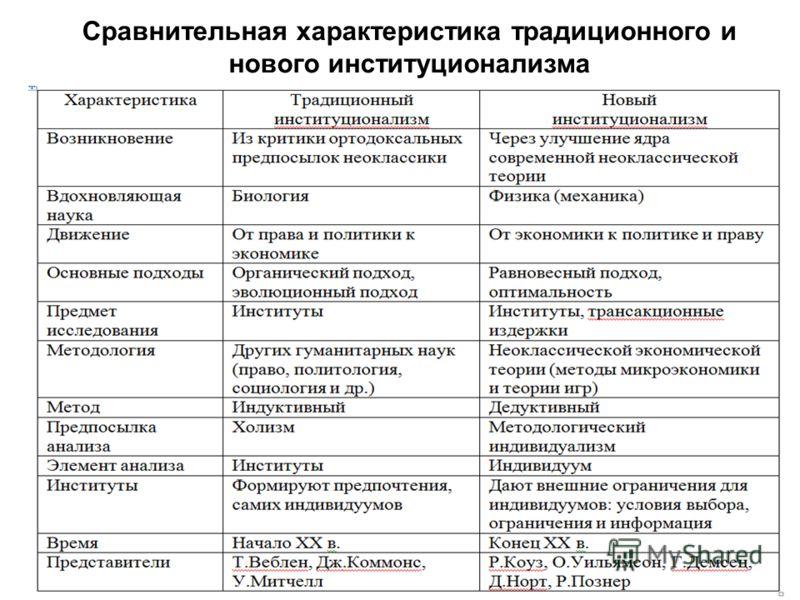 Сравнительная характеристика традиционного и нового институционализма